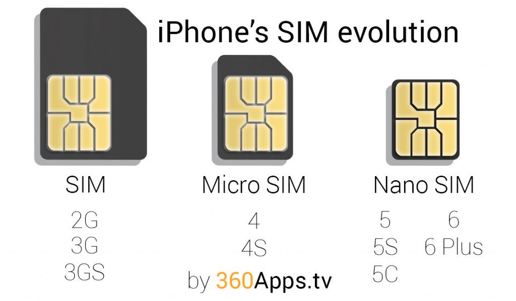 evolution iphone sim